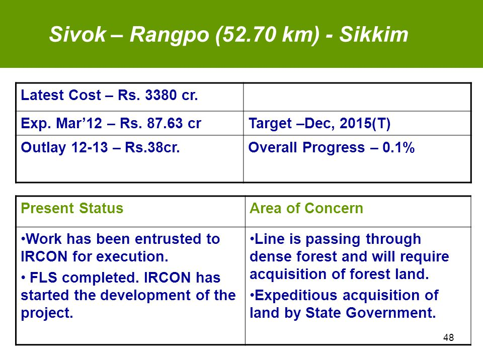 Latest Cost – Rs.3380 cr. Exp. Mar'12 – Rs.