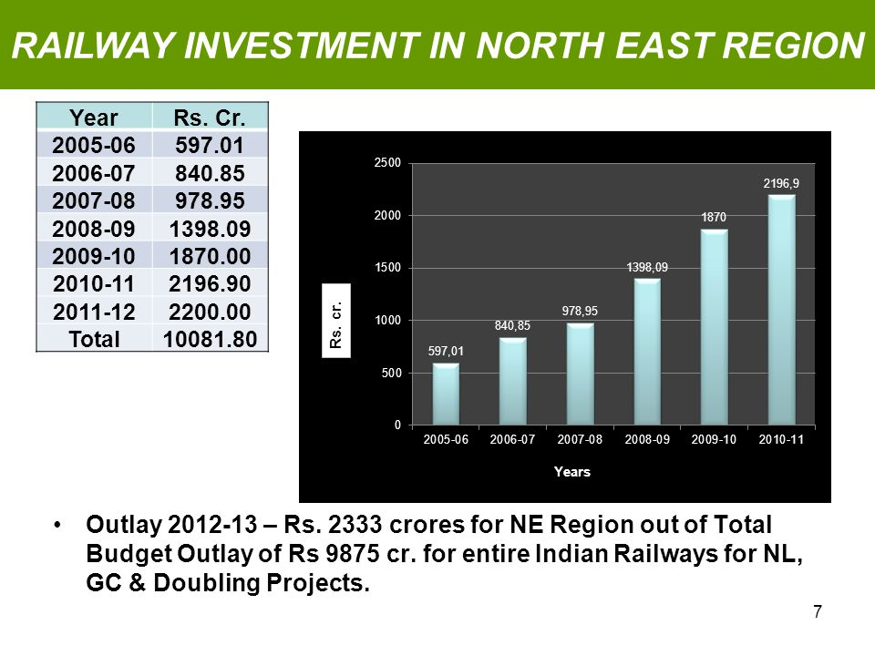 Outlay 2012-13 – Rs.2333 crores for NE Region out of Total Budget Outlay of Rs 9875 cr.