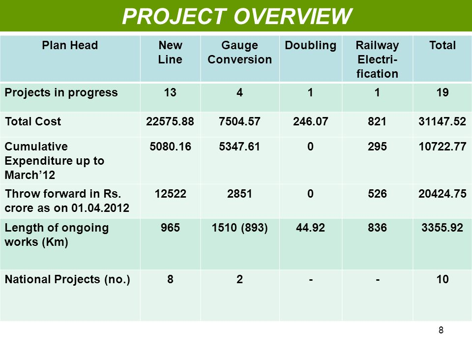 PROJECT OVERVIEW Plan HeadNew Line Gauge Conversion DoublingRailway Electri- fication Total Projects in progress1341119 Total Cost22575.887504.57246.0782131147.52 Cumulative Expenditure up to March'12 5080.165347.61029510722.77 Throw forward in Rs.