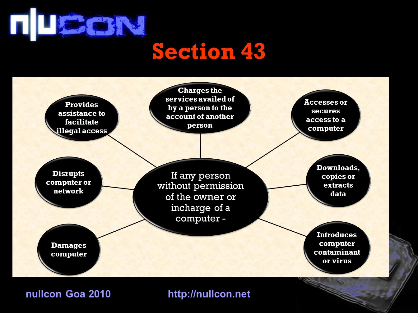 Section 43 nullcon Goa 2010http://nullcon.net If any person without permission of the owner or incharge of a computer - Accesses or secures access to a computer Downloads, copies or extracts data Introduces computer contaminan t or virus Damages computer Disrupts computer or network Provides assistance to facilitate illegal access Charges the services availed of by a person to the account of another person