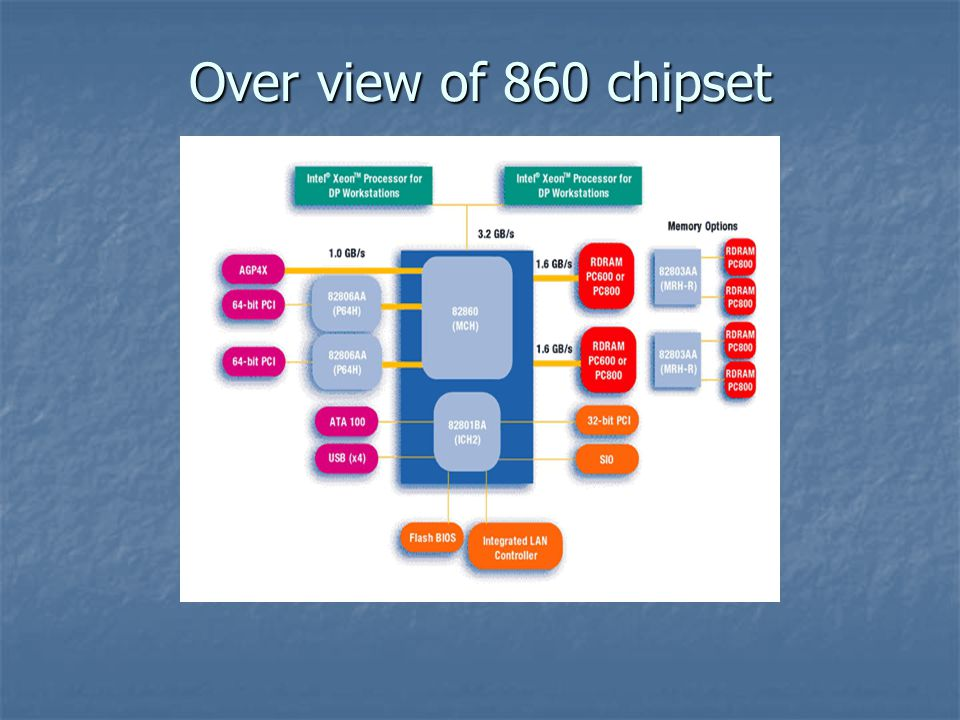 Over view of 860 chipset