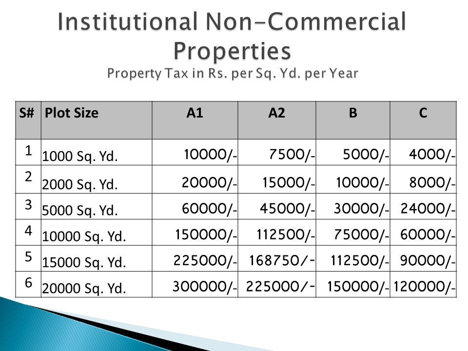 S#Plot SizeA1A2BC 1 1000 Sq. Yd.10000/-7500/-5000/-4000/- 2 2000 Sq.