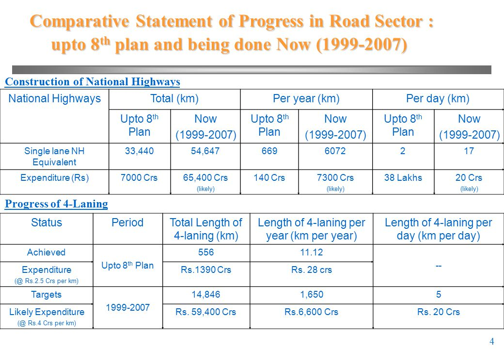 5 5 Bold Initiatives by NDA Government Govt after coming to power (1998),launched an unprecedented and very courageous programme called National Highways Development Project (NHDP) for removing capacity constraints and improving all weather connectivity NHDP a dream project of Hon'ble Prime Minister of India Shri Atal Behari Vajpeyee Never before in the history of India has such a massive road construction work been taken up by any Govt.,except Sher Shah Suri, who visualized the Grand Trunk Road Levy of Re 1 each as cess on sale of every liter of diesel and petrol for raising financial resources for NHDP Central Road fund Per annum approx to NHDP: Rs 2,000 Crores Rural Roads: Rs.