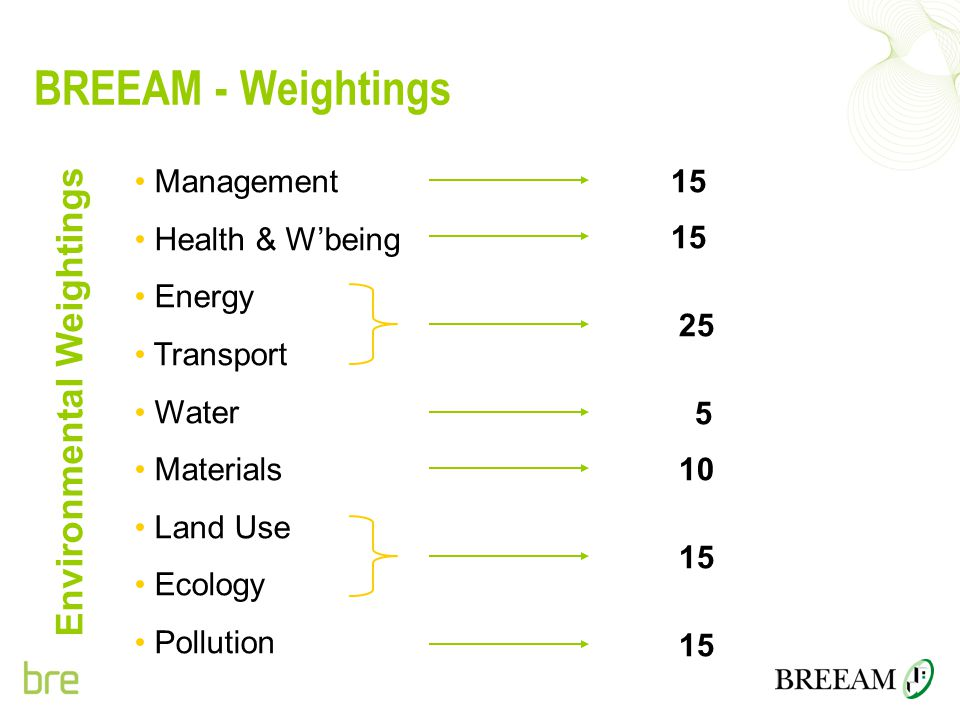 BREEAM - Weightings Management Health & W'being Energy Transport Water Materials Land Use Ecology Pollution 15 25 5 10 15 Environmental Weightings