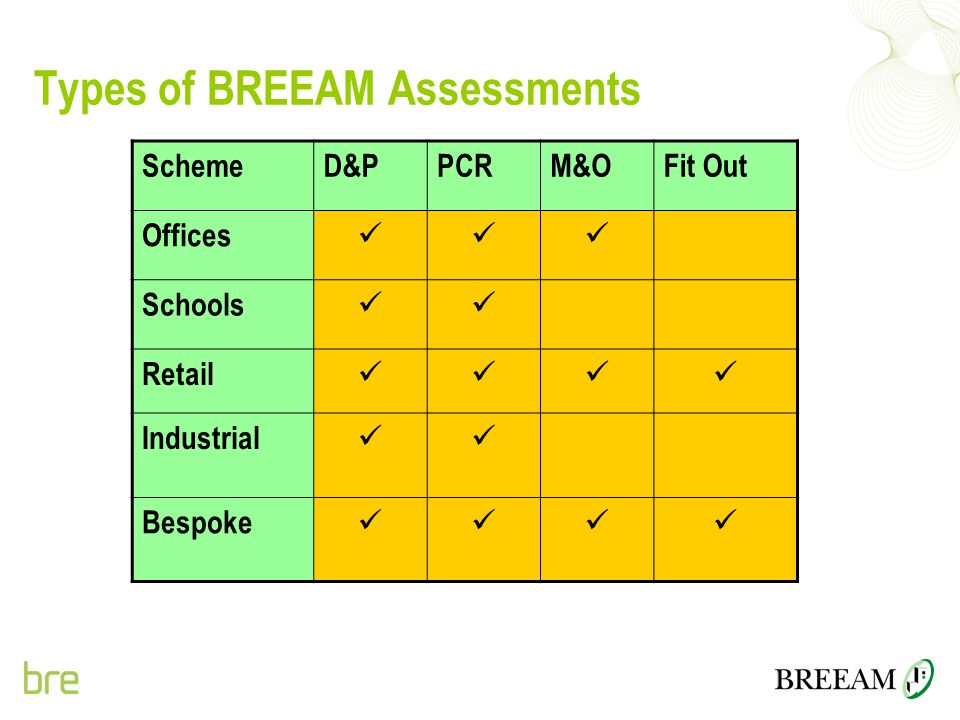 Types of BREEAM Assessments SchemeD&PPCRM&OFit Out Offices Schools Retail Industrial Bespoke