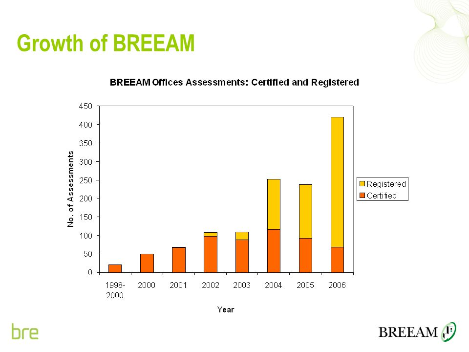 Growth of BREEAM