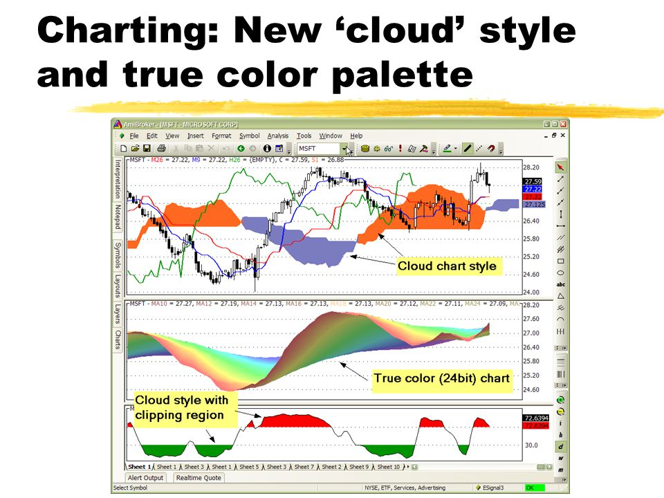 Charting: New 'cloud' style and true color palette