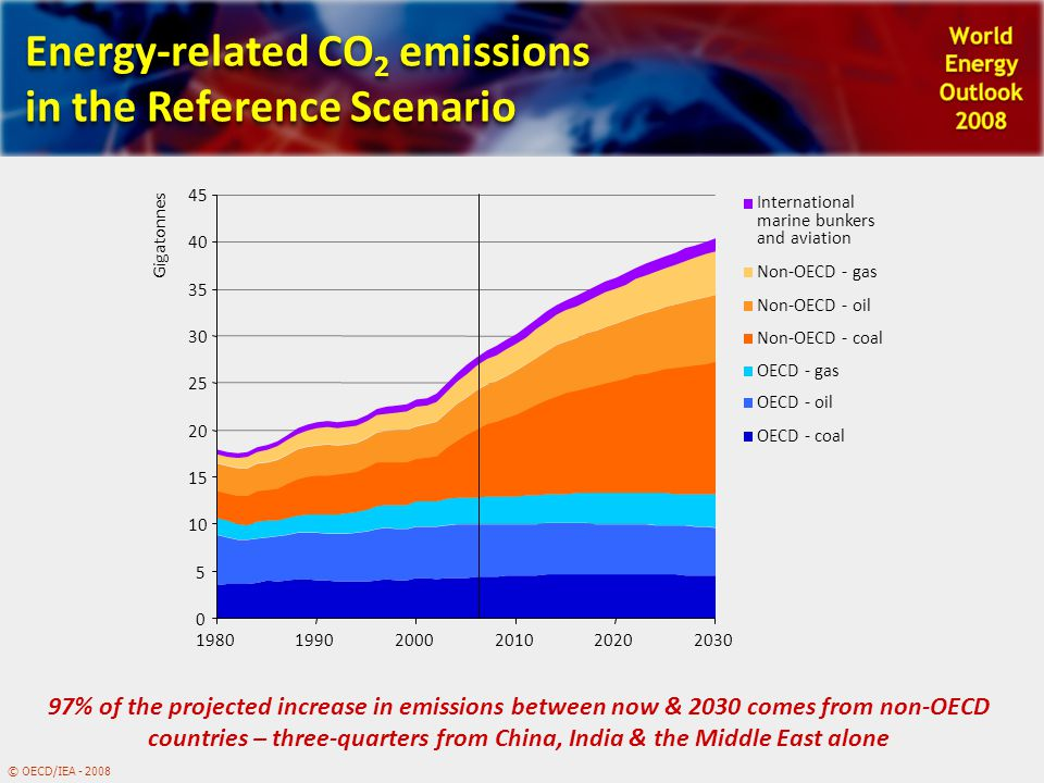 © OECD/IEA - 2008 Energy-related CO 2 emissions in the Reference Scenario 97% of the projected increase in emissions between now & 2030 comes from non-OECD countries – three-quarters from China, India & the Middle East alone 0 5 10 15 20 25 30 35 40 45 198019902000201020202030 Gigatonnes International marine bunkers and aviation Non-OECD - gas Non-OECD - oil Non-OECD - coal OECD - gas OECD - oil OECD - coal