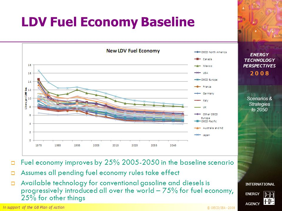 In support of the G8 Plan of Action © OECD/IEA - 2008 ENERGY TECHNOLOGY PERSPECTIVES Scenarios & Strategies to 2050 2 0 0 8 INTERNATIONAL ENERGY AGENCY LDV Fuel Economy Baseline  Fuel economy improves by 25% 2005-2050 in the baseline scenario  Assumes all pending fuel economy rules take effect  Available technology for conventional gasoline and diesels is progressively introduced all over the world – 75% for fuel economy, 25% for other things