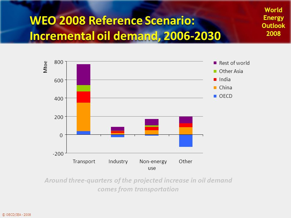 In support of the G8 Plan of Action © OECD/IEA - 2008 ENERGY TECHNOLOGY PERSPECTIVES Scenarios & Strategies to 2050 2 0 0 8 INTERNATIONAL ENERGY AGENCY LDV stock and personal income Historical data Personal income, thousand real USD (using PPPs) per capita Cars per 1000 people