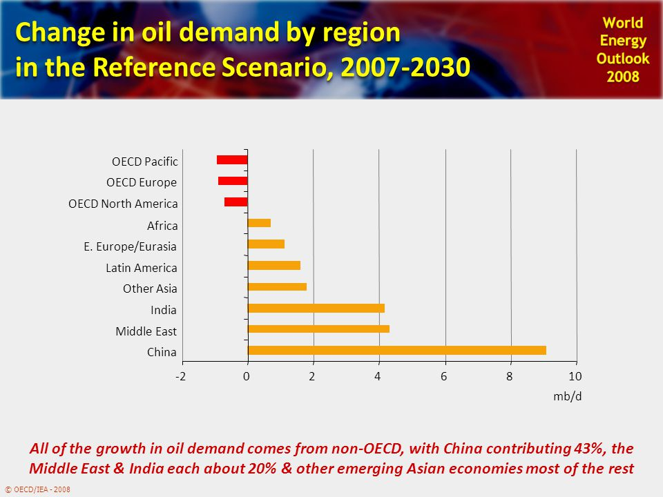 © OECD/IEA - 2008 Change in oil demand by region in the Reference Scenario, 2007-2030 -20246810 China Middle East India Other Asia Latin America E.