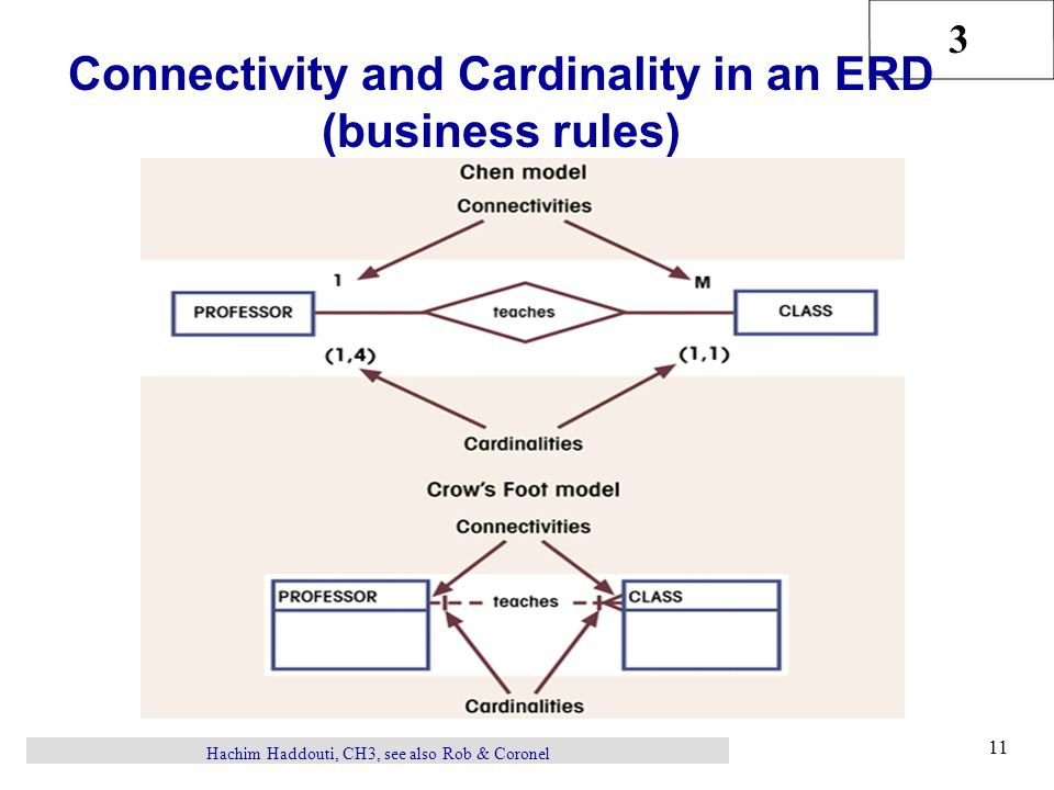 3 Hachim Haddouti, CH3, see also Rob & Coronel 11 Connectivity and Cardinality in an ERD (business rules)