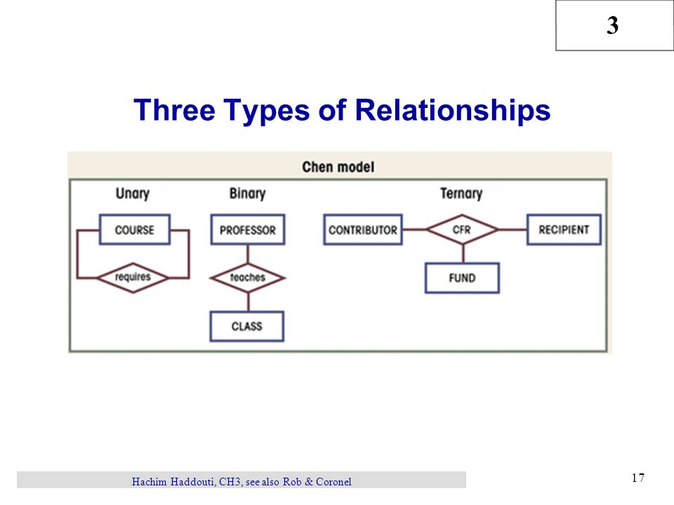 3 Hachim Haddouti, CH3, see also Rob & Coronel 17 Three Types of Relationships