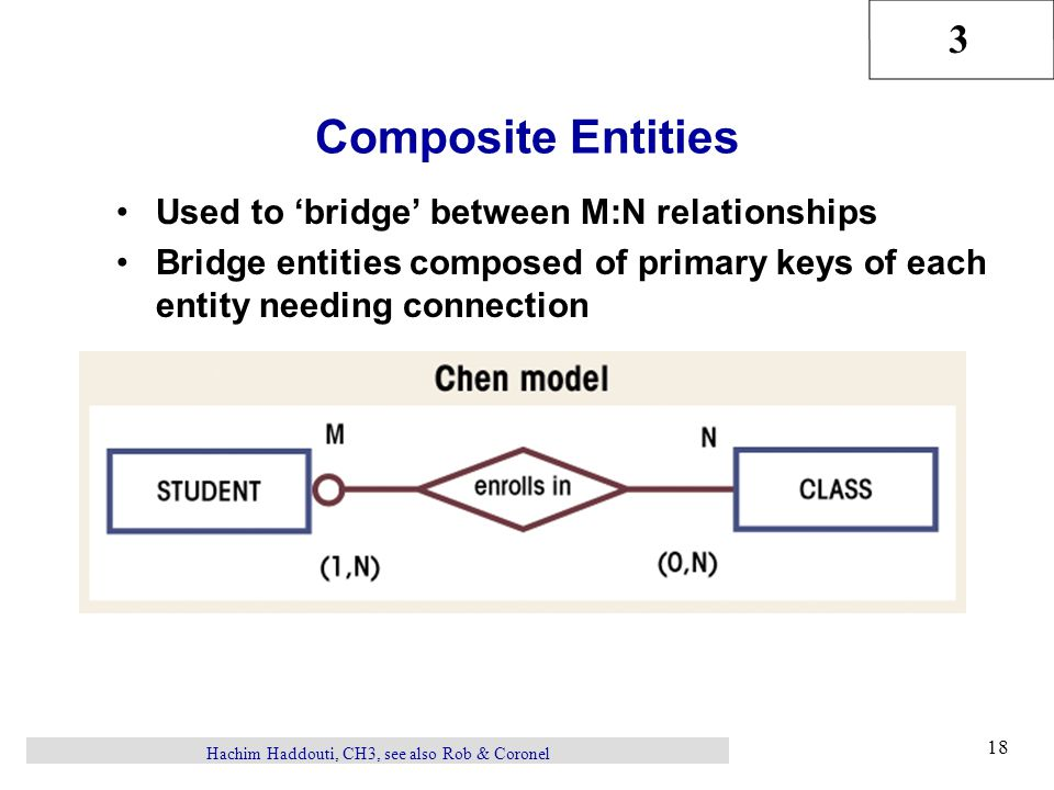 3 Hachim Haddouti, CH3, see also Rob & Coronel 18 Composite Entities Used to 'bridge' between M:N relationships Bridge entities composed of primary ke