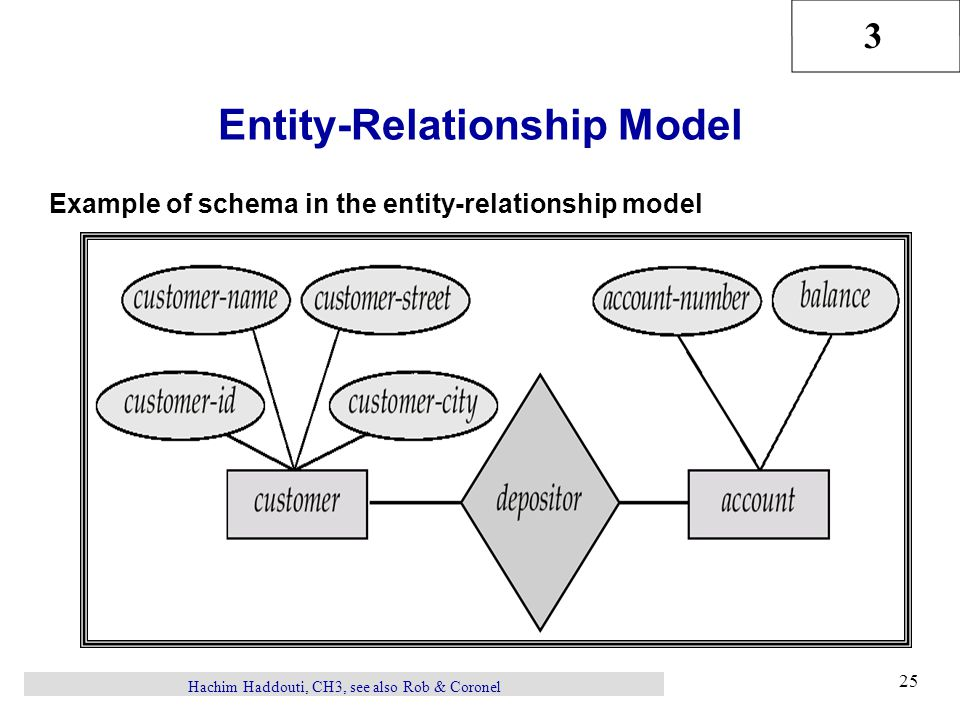 3 Hachim Haddouti, CH3, see also Rob & Coronel 25 Entity-Relationship Model Example of schema in the entity-relationship model