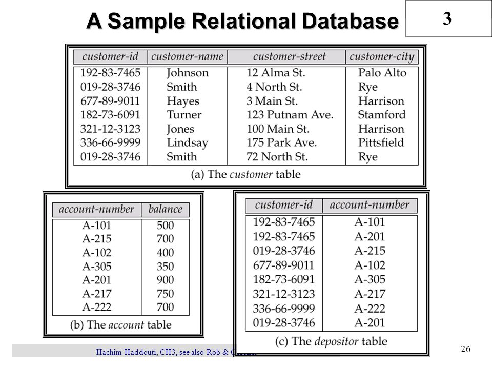 3 Hachim Haddouti, CH3, see also Rob & Coronel 26 A Sample Relational Database