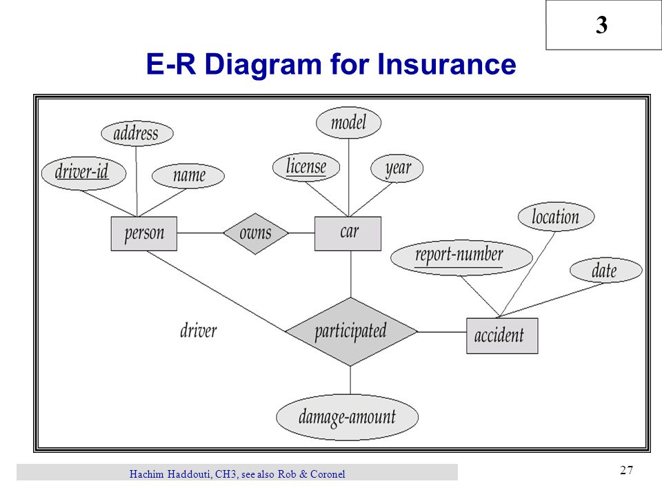 3 Hachim Haddouti, CH3, see also Rob & Coronel 27 E-R Diagram for Insurance