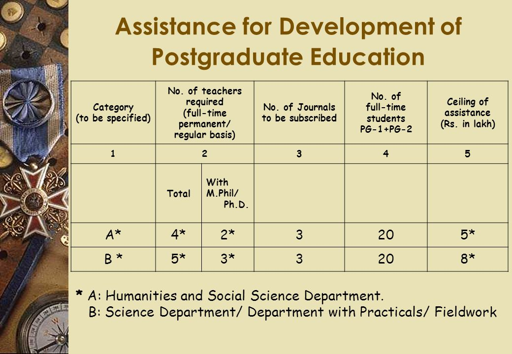 Assistance for Development of Postgraduate Education Category (to be specified) No.