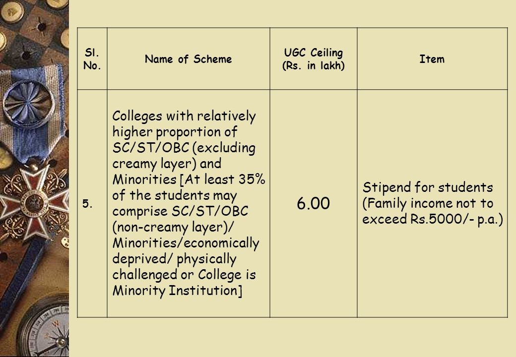 Sl. No. Name of Scheme UGC Ceiling (Rs. in lakh) Item 5.
