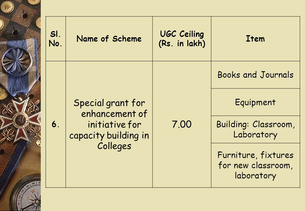 Sl. No. Name of Scheme UGC Ceiling (Rs. in lakh) Item 6. Special grant for enhancement of initiative for capacity building in Colleges 7.00 Books and