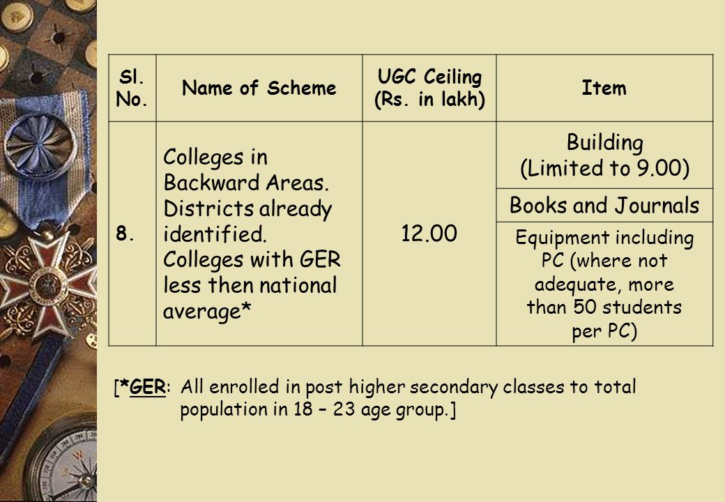 Sl. No. Name of Scheme UGC Ceiling (Rs. in lakh) Item 8.