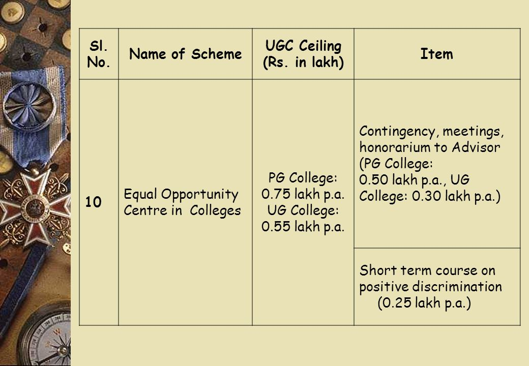 Sl. No. Name of Scheme UGC Ceiling (Rs.