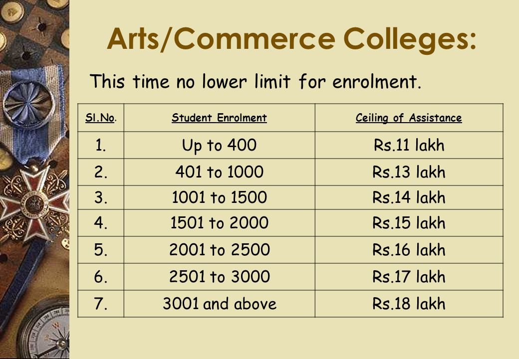 Arts/Commerce Colleges: Sl.No.Student EnrolmentCeiling of Assistance 1.Up to 400Rs.11 lakh 2.401 to 1000Rs.13 lakh 3.1001 to 1500Rs.14 lakh 4.1501 to