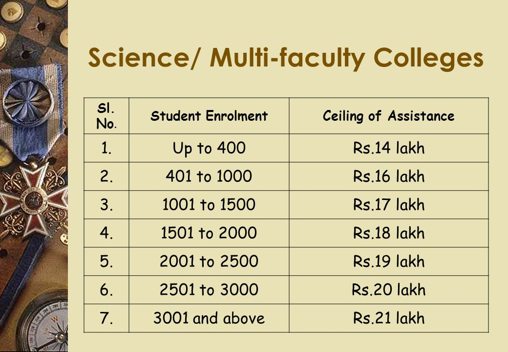 Science/ Multi-faculty Colleges Sl. No. Student EnrolmentCeiling of Assistance 1.Up to 400Rs.14 lakh 2.401 to 1000Rs.16 lakh 3.1001 to 1500Rs.17 lakh