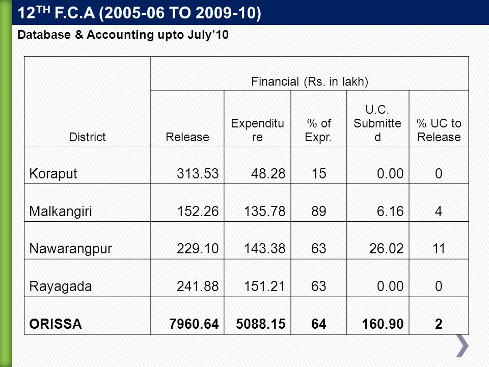 District Financial (Rs. in lakh) Release Expenditu re % of Expr.