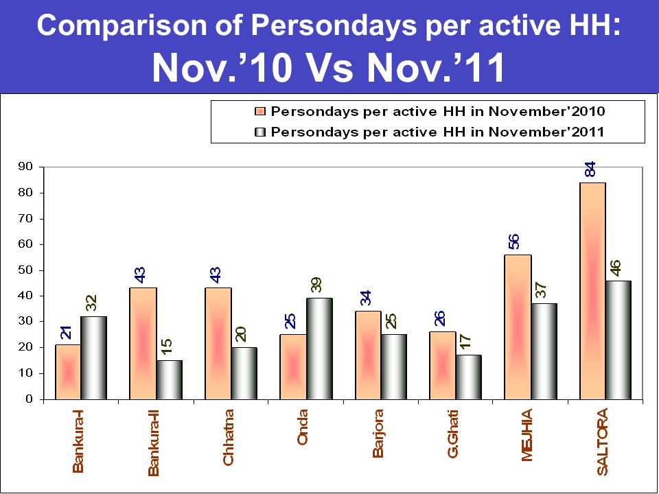 Comparison of Persondays per active HH : Nov.'10 Vs Nov.'11