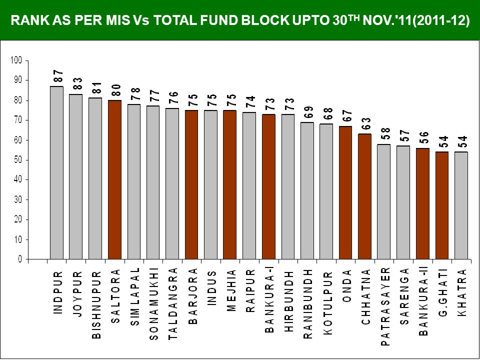 RANK AS PER MIS Vs TOTAL FUND BLOCK UPTO 30 TH NOV. 11(2011-12)