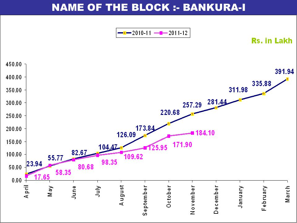 NAME OF THE BLOCK :- BANKURA-I
