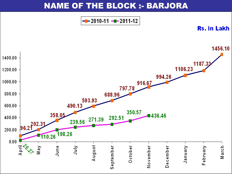 NAME OF THE BLOCK :- BARJORA