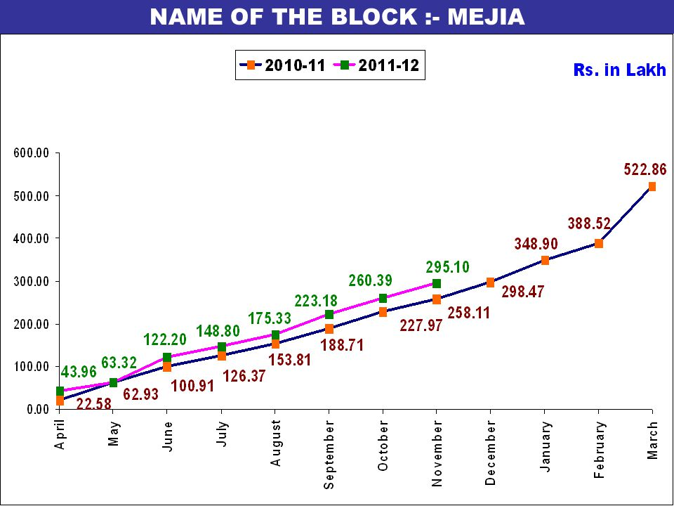 NAME OF THE BLOCK :- MEJIA