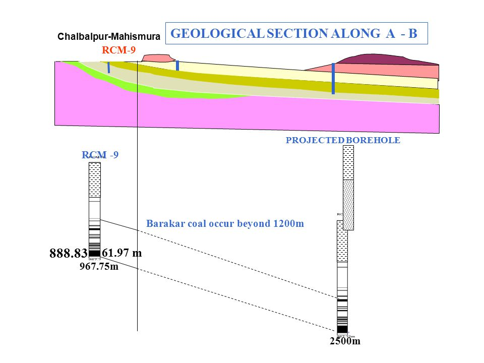 Chalbalpur-Mahismura RCM-9 967.75m 2500m GEOLOGICAL SECTION ALONG A - B RCM -9 PROJECTED BOREHOLE 888.83 61.97 m Barakar coal occur beyond 1200m