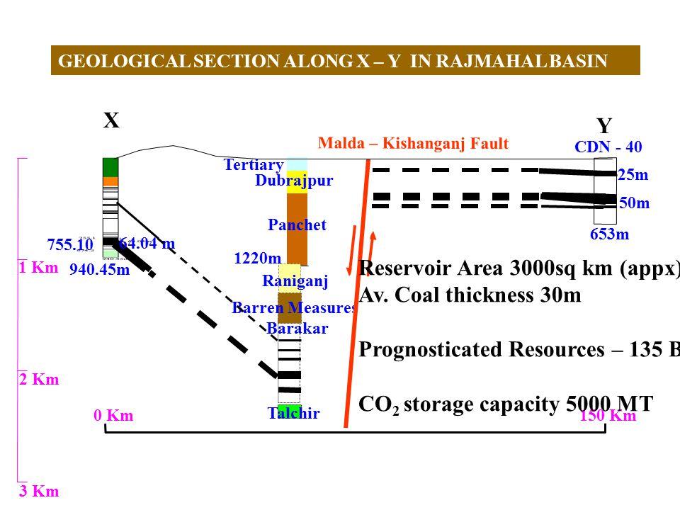 755.10 Panchet CDN - 40 653m Barakar 1220m 50m 25m 1 Km 2 Km 3 Km Malda – Kishanganj Fault 64.04 m 940.45m Raniganj 150 Km 0 Km Barren Measures Talchir GEOLOGICAL SECTION ALONG X – Y IN RAJMAHAL BASIN X Y Tertiary Dubrajpur Reservoir Area 3000sq km (appx) Av.
