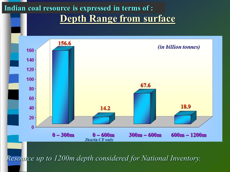 Resource up to 1200m depth considered for National Inventory.