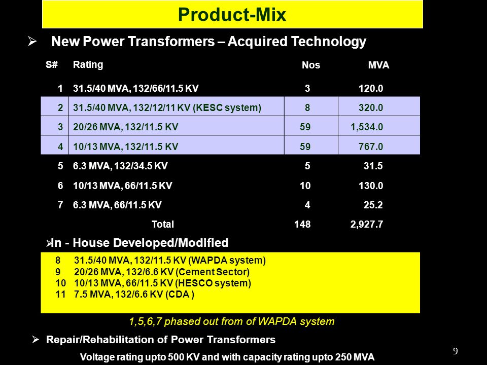 20  Comprehensive, Integrated and Largest Power Transformer manufacturing facility in the Country  Abundant Land/Shop space and Infrastructure available for product diversification with less investment and short time frame  ISO 9001 Certified Company  Easy access to Road and Railway network  Vast and growing market due to planned expansion of power sector  Conducive National investment policies moving towards open economy  Attractive incentives for local manufacturing  Availability of skilled manpower at reasonable wages   Ample Export opportunities being located geographically close to potential markets of Afghanistan and Central Asian States Investors Attractions
