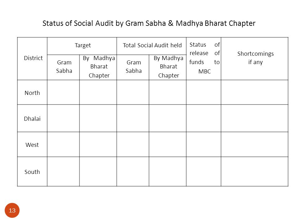 13 District TargetTotal Social Audit held Statusof releaseof fundsto MBC Shortcomings if any Gram Sabha ByMadhya Bharat Chapter Gram Sabha By Madhya B