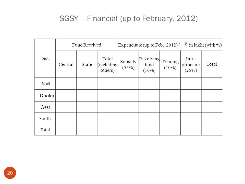 SGSY – Financial (up to February, 2012) 20 Dist. Fund ReceivedExpenditure (up to Feb, 2012) ( in lakh) (with %) CentralState Total (including others)