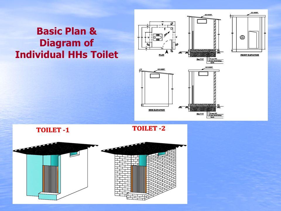Basic Plan & Diagram of Individual HHs Toilet