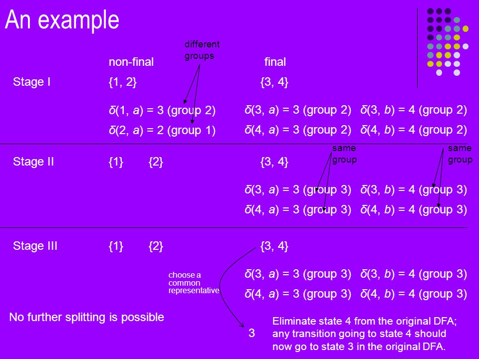 {1, 2} non-finalfinal {3, 4}Stage I δ(1, a) = 3 (group 2) δ(2, a) = 2 (group 1) δ(3, a) = 3 (group 2) δ(4, a) = 3 (group 2) δ(3, b) = 4 (group 2) δ(4, b) = 4 (group 2) {1}{3, 4}Stage II δ(3, a) = 3 (group 3) δ(4, a) = 3 (group 3) δ(3, b) = 4 (group 3) δ(4, b) = 4 (group 3) {2} {1}{3, 4}Stage III δ(3, a) = 3 (group 3) δ(4, a) = 3 (group 3) δ(3, b) = 4 (group 3) δ(4, b) = 4 (group 3) {2} No further splitting is possible different groups choose a common representative 3 Eliminate state 4 from the original DFA; any transition going to state 4 should now go to state 3 in the original DFA.