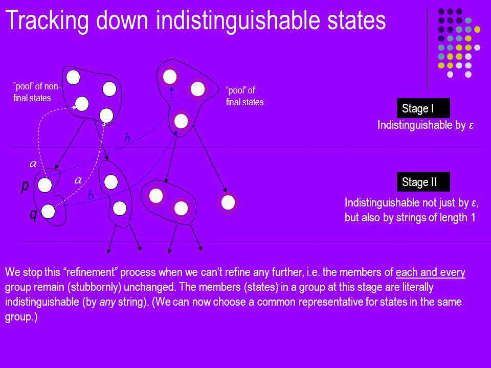 Tracking down indistinguishable states pool of non- final states pool of final states Stage I Stage II Indistinguishable by ε Indistinguishable not just by ε, but also by strings of length 1 p q a b a b We stop this refinement process when we can't refine any further, i.e.