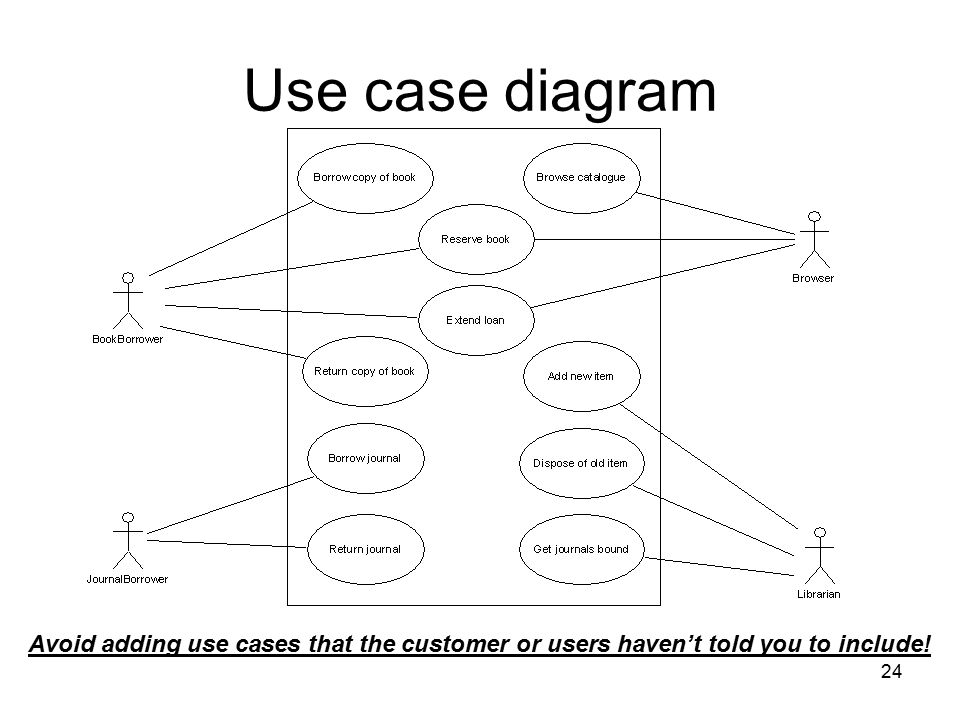 24 Use case diagram Avoid adding use cases that the customer or users haven't told you to include!