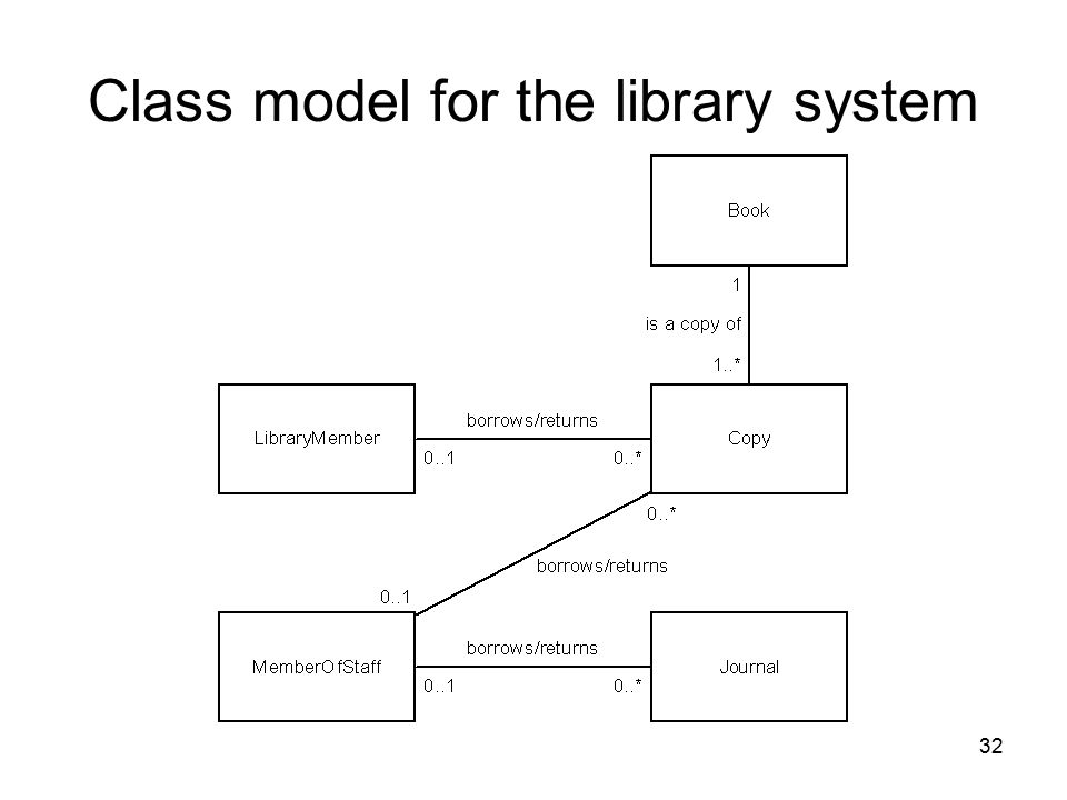 32 Class model for the library system