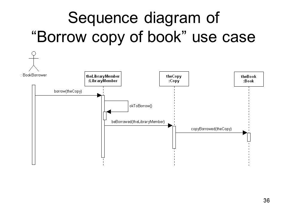 "36 Sequence diagram of ""Borrow copy of book"" use case"