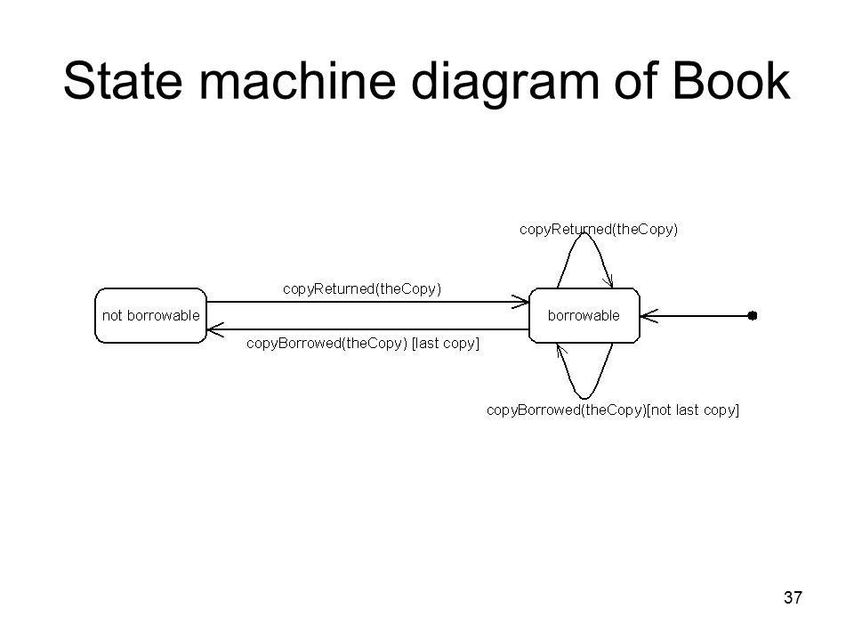 37 State machine diagram of Book