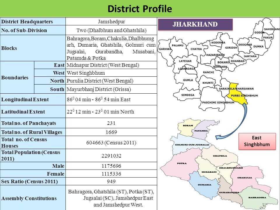 District HeadquartersJamshedpur No.