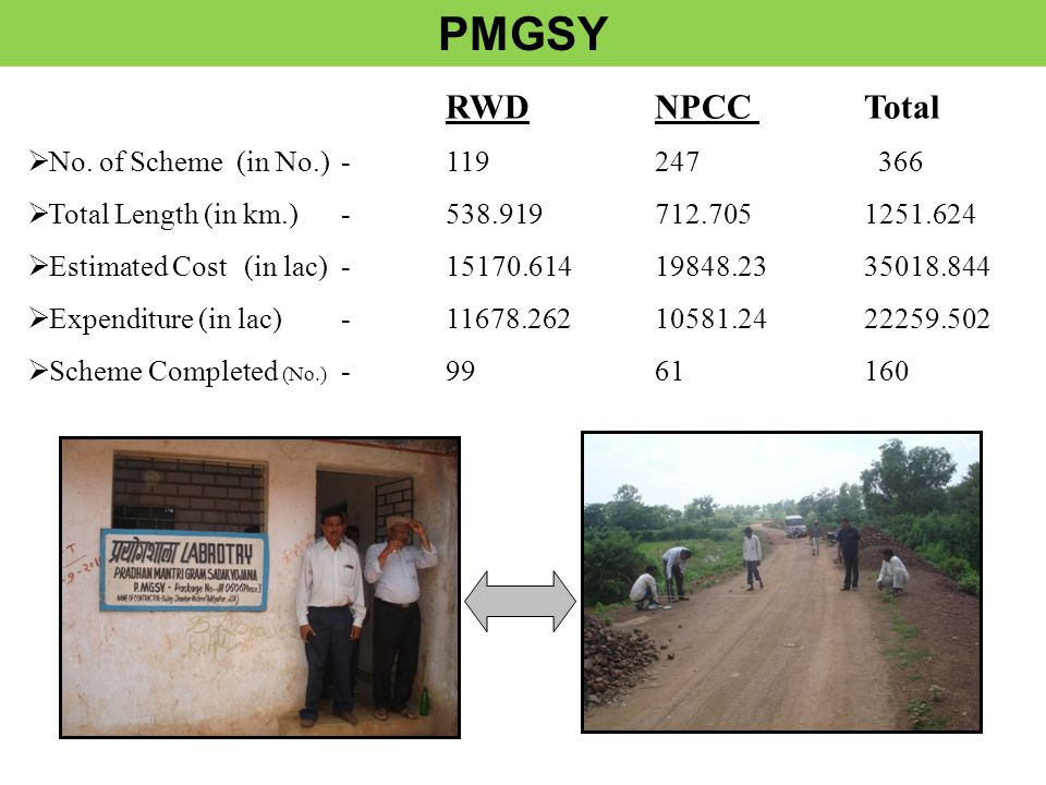 RWDNPCCTotal  No. of Scheme(in No.)-119247 366  Total Length (in km.)-538.919712.7051251.624  Estimated Cost (in lac) -15170.61419848.2335018.844 