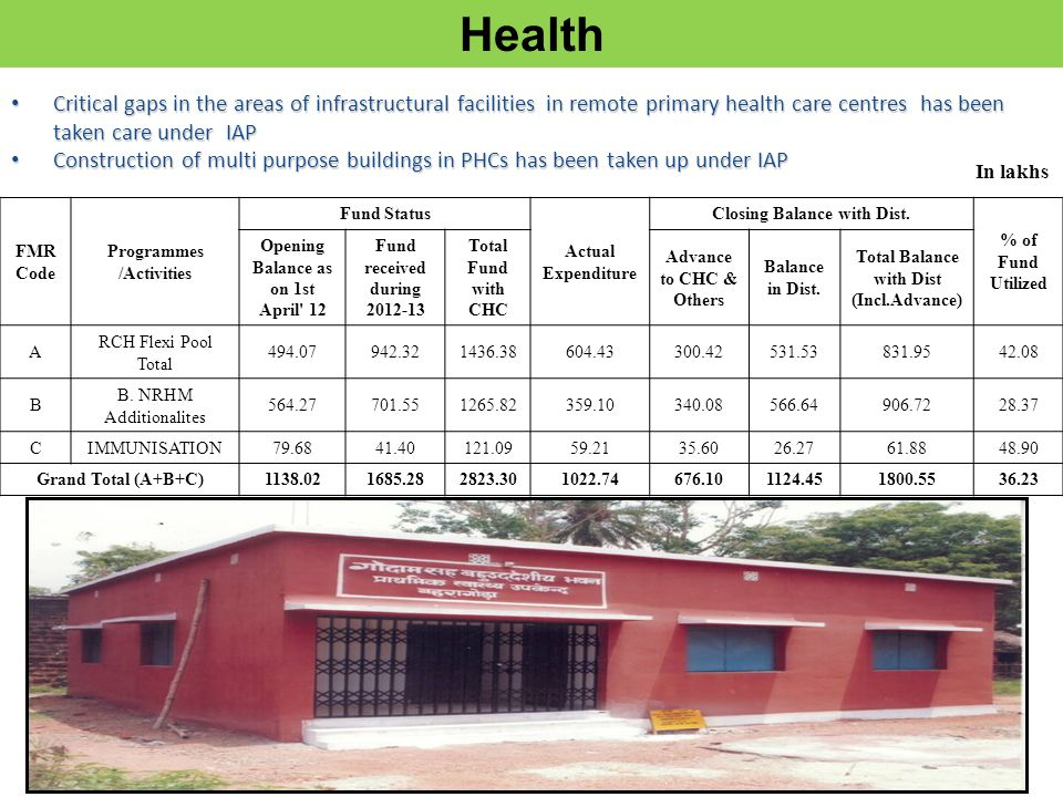 17 Critical gaps in the areas of infrastructural facilities in remote primary health care centres has been taken care under IAP Critical gaps in the areas of infrastructural facilities in remote primary health care centres has been taken care under IAP Construction of multi purpose buildings in PHCs has been taken up under IAP Construction of multi purpose buildings in PHCs has been taken up under IAP Health FMR Code Programmes /Activities Fund Status Actual Expenditure Closing Balance with Dist.